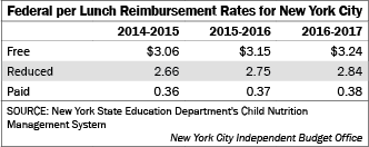 free and reduced lunch statistics by school district new york