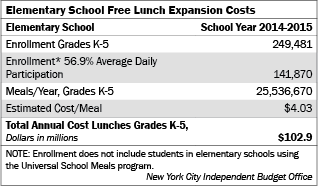 If No Student Pays: Cost to Provide Free Lunch for All of New York ...