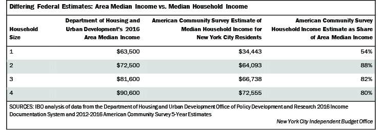 dating groups nyc housing lottery for middle income level