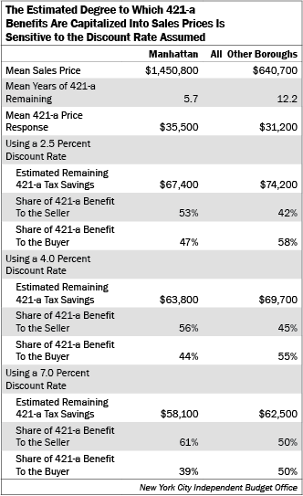 Chart: The Estimated Degree to Which 421-a Benefits Are Capitalized Into Sales Prices Is Sensitive to the Discount Rate Assumed